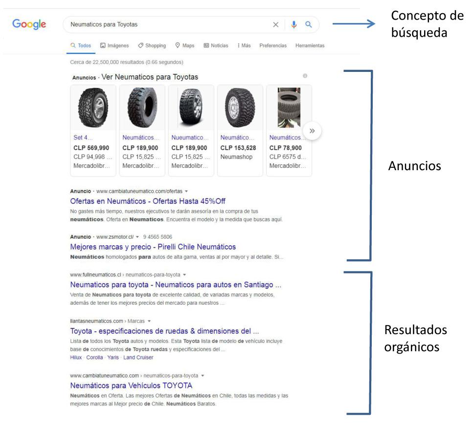 Ejemplo de Inbound de Google Ads